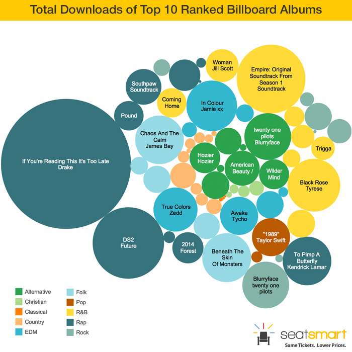 total-downloads-top-10-ranked-billboard-albums