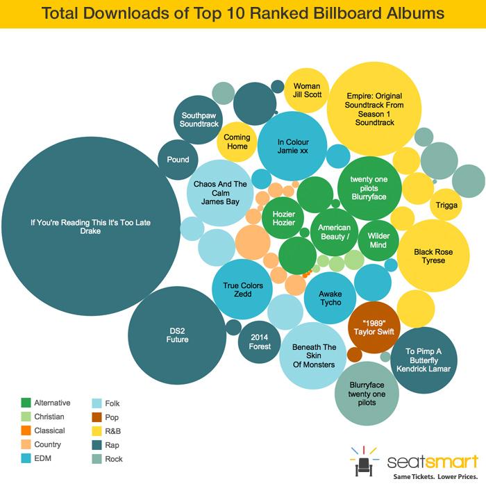 total-downloads-top-10-ranked-billboard-albums