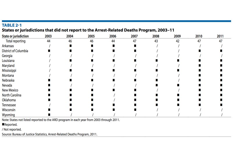 The justice department failed to account for nearly half for Bureau justice statistics