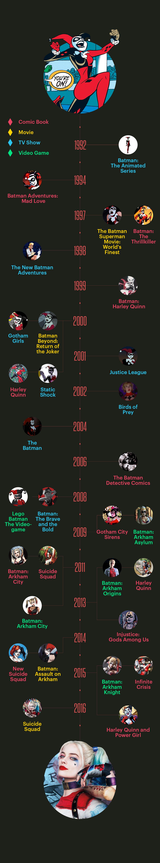 Harley Quinn Suicide Squad Timeline