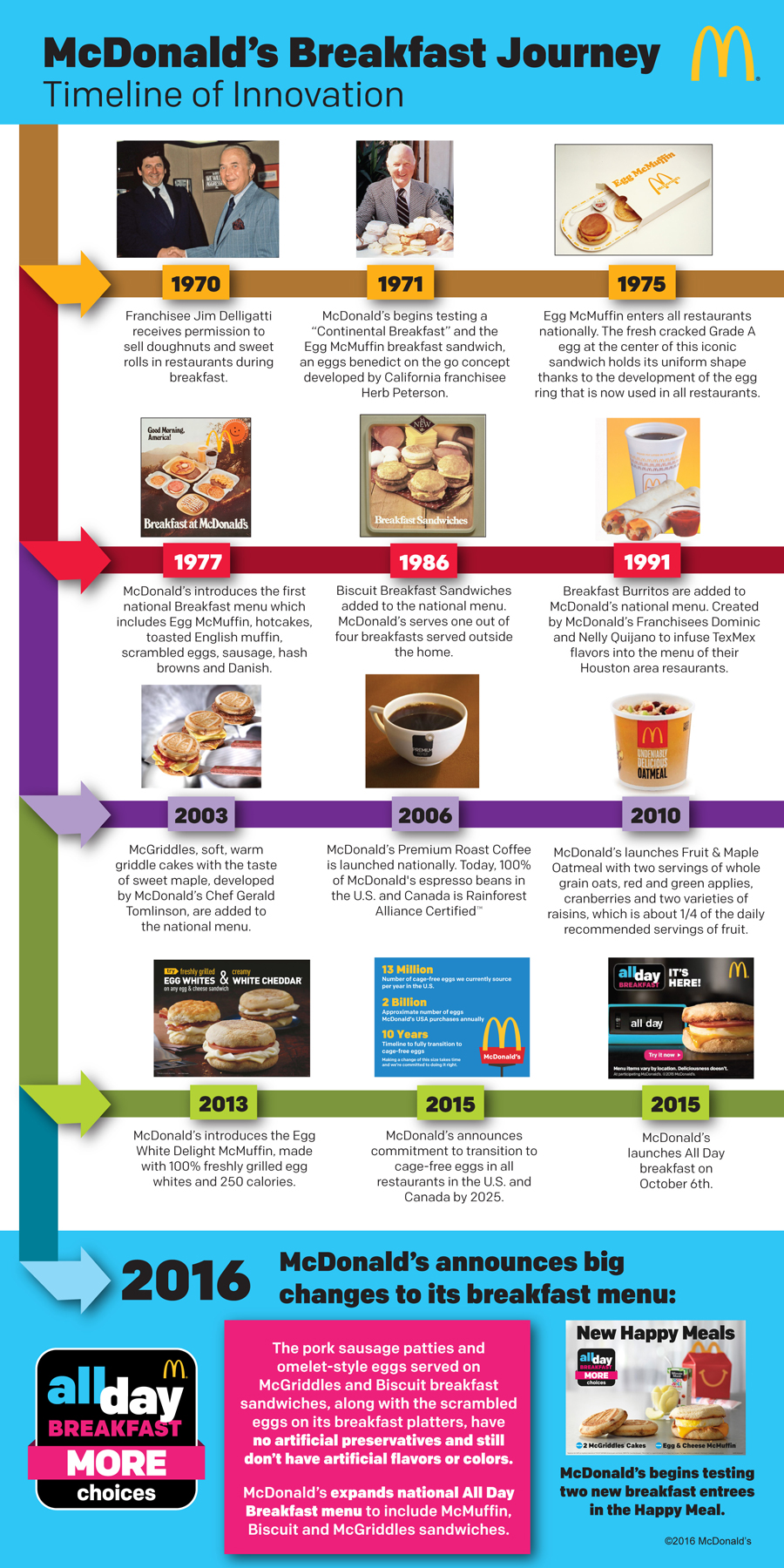 McDonald's Breakfast History