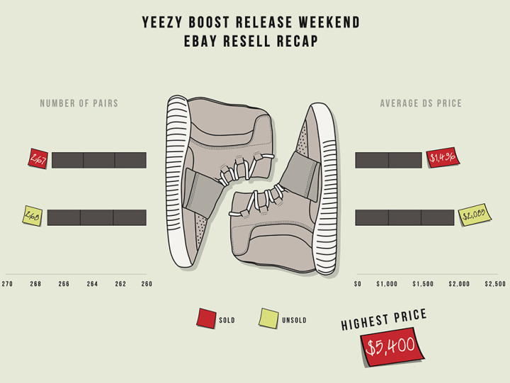 Campless Yeezy Boost Info