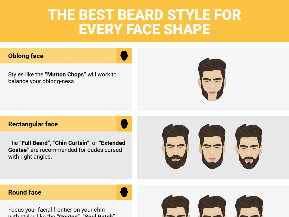 Hair Style Upload Photo: Infographic Shows The Best Beard For Every Face Shape