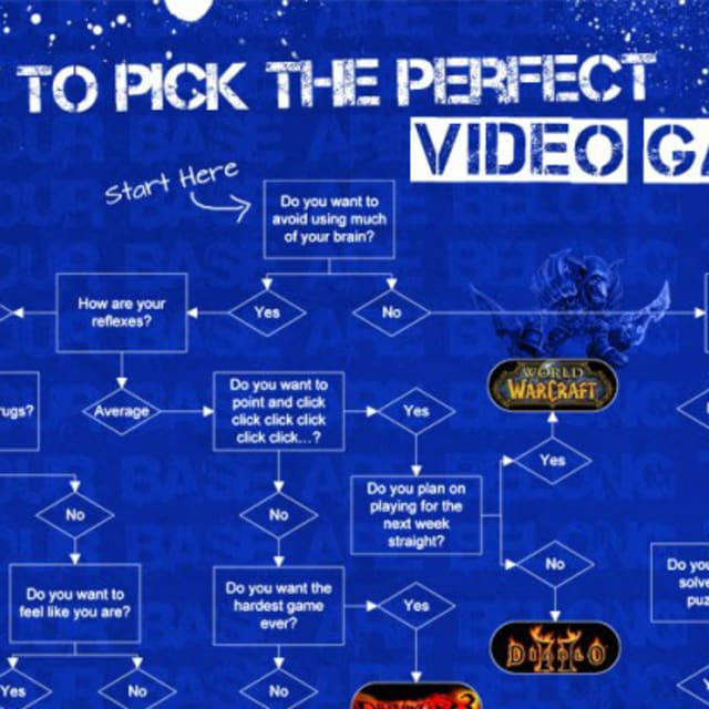 How To Pick The Perfect Video Game As Told By An ...