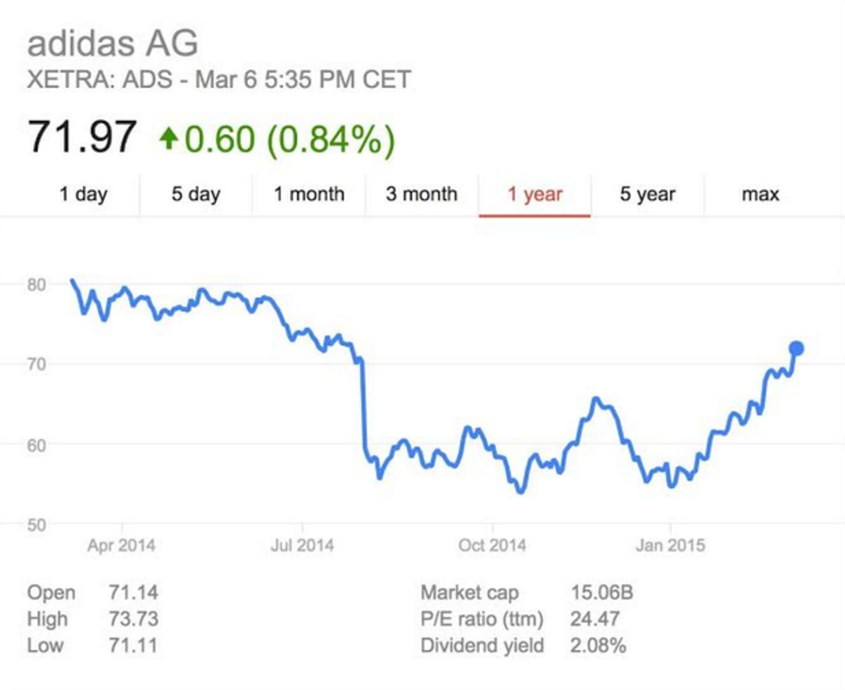 Adidas stock is up but is it because of kanye west complex biocorpaavc Gallery