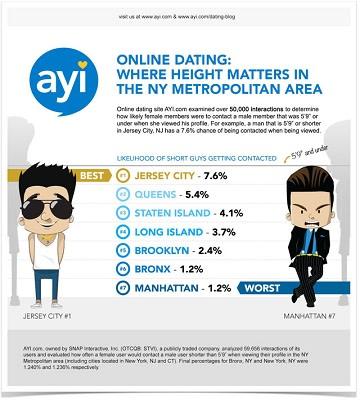 Hva er de fem Dating Sites