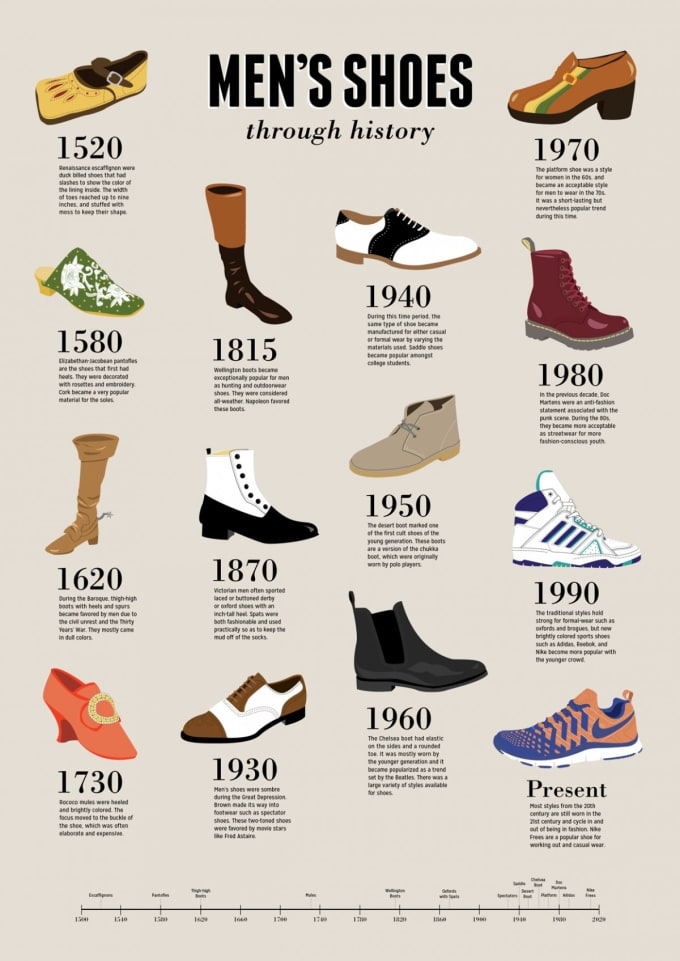 2339a4ac7368 Image via Business Insider. This infographic illustrating the most popular  shoes ...