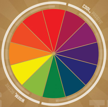 The Painter S Color Wheel Is Different From The Printer S Color
