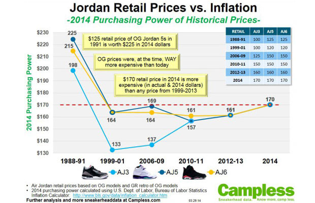 02d32e2bc3ac Campless  visualization of Jordan prices over time