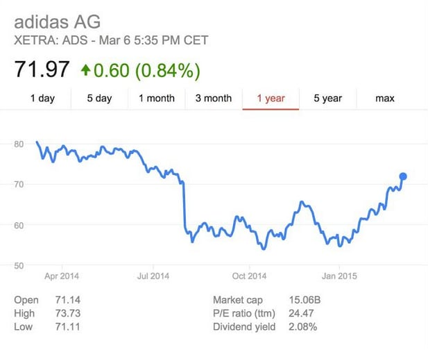 Adidas Stock Is Up But Is It Because Of Kanye West Complex