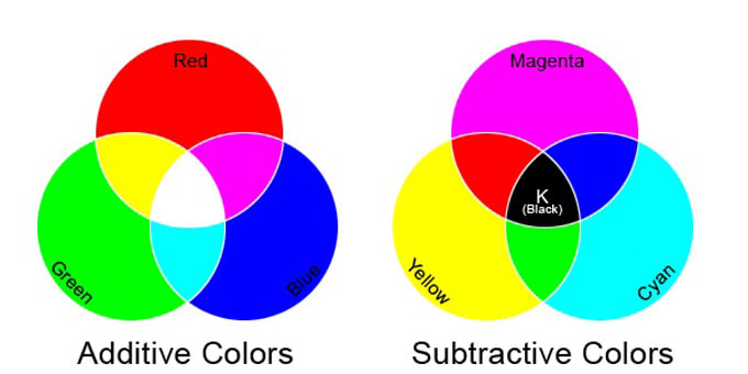 the additive and subtractive color systems are two ways of mixing colors - Primary Color Pictures