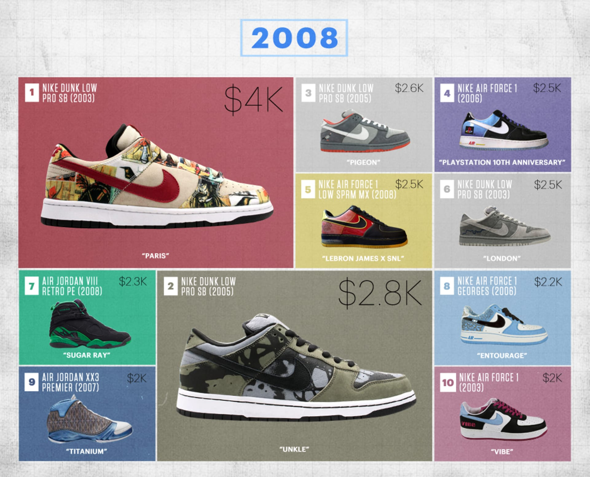 0fb839e8fa Flight Club's Most Expensive Sneakers of the Last Decade | Complex
