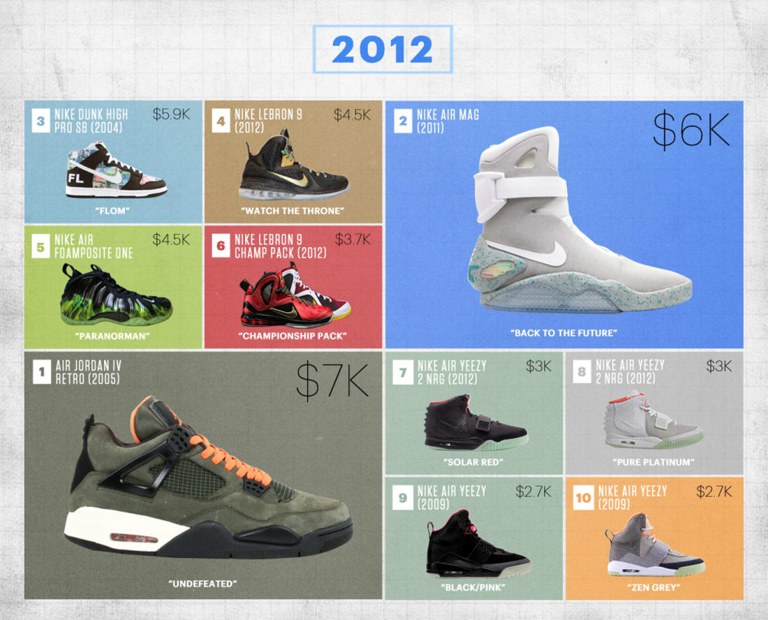 Flight Club's Most Expensive Sneakers of the Last Decade ...