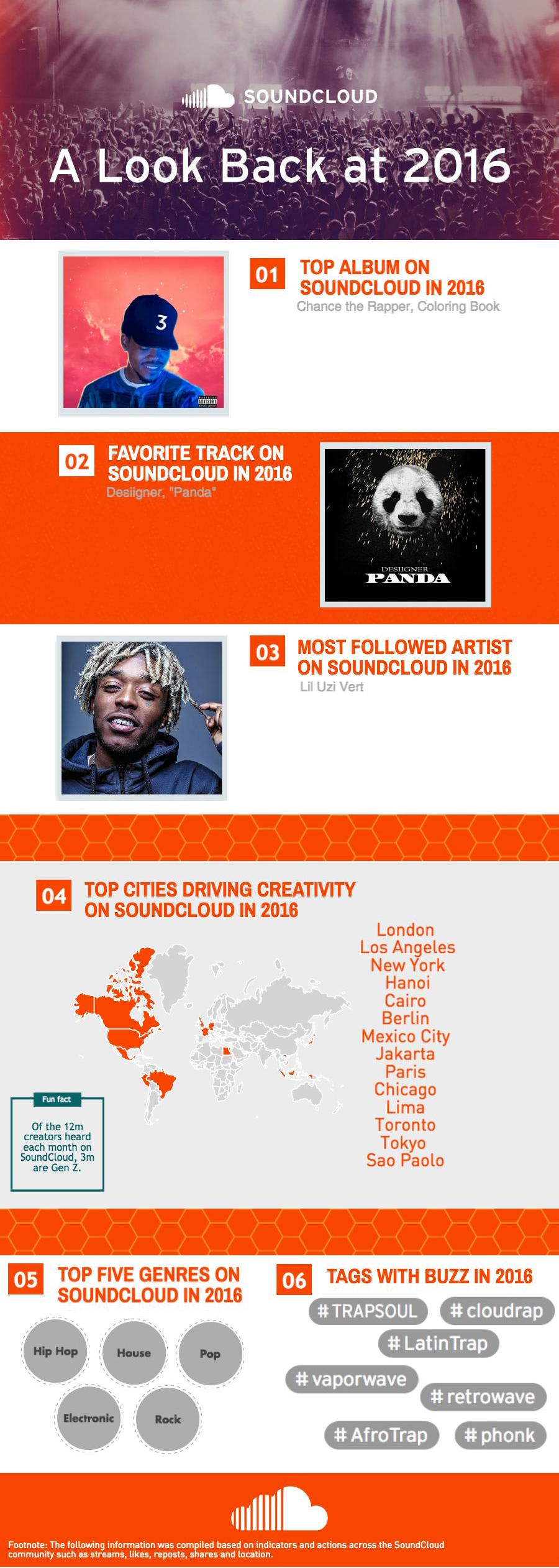 SoundCloud 2016 roundup
