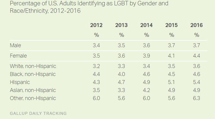 Gallup Poll: LGBT Americans