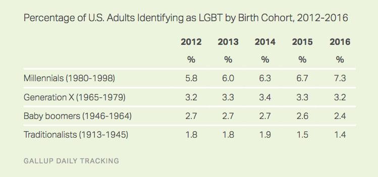 Gallup Poll: LGBT