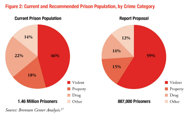 an analysis of the prison population in america
