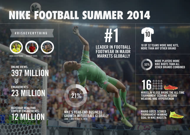 Nike Football World Cup Infographic
