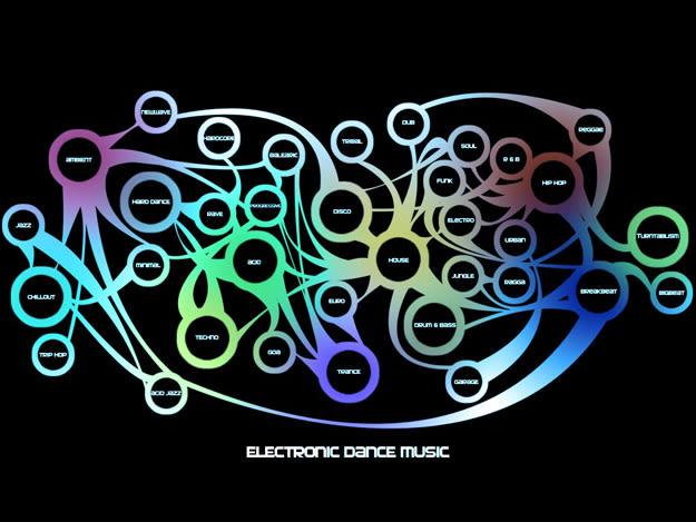 EDM producción