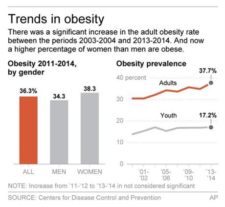 Obesity rates in the US  on the rise