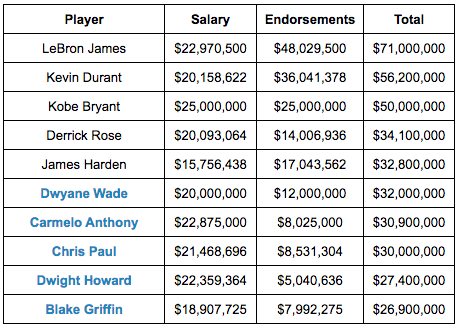 lebron james salary through the years