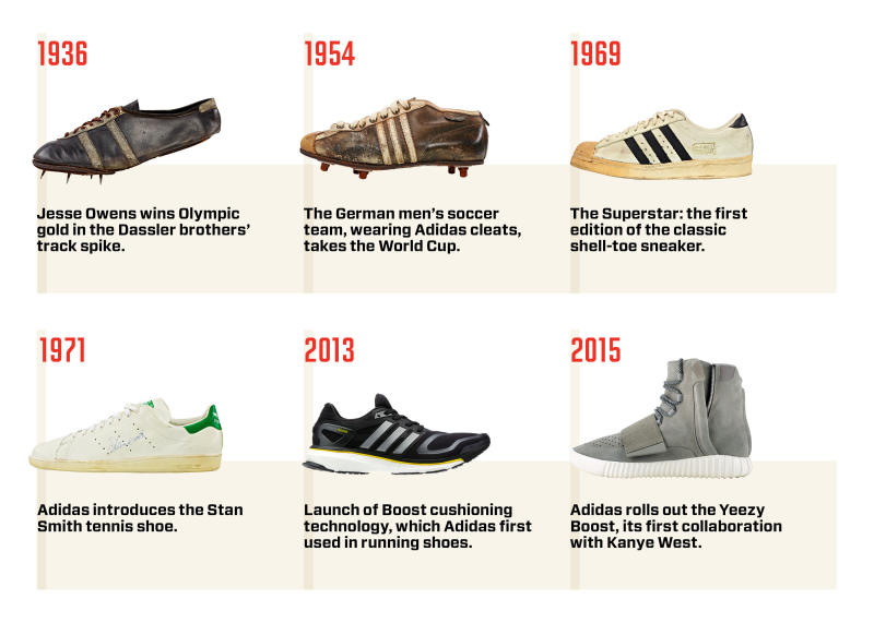 How Much Does Nike Make A Year On Shoes