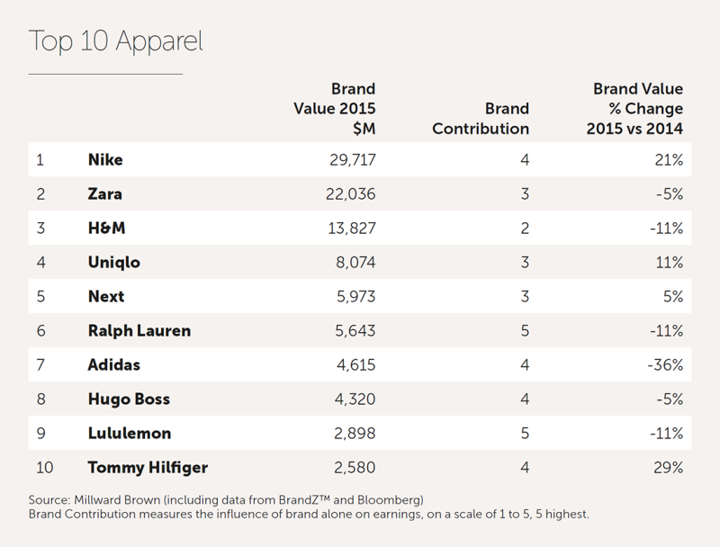 Nike Is The World 39 S Most Valuable Brand Complex