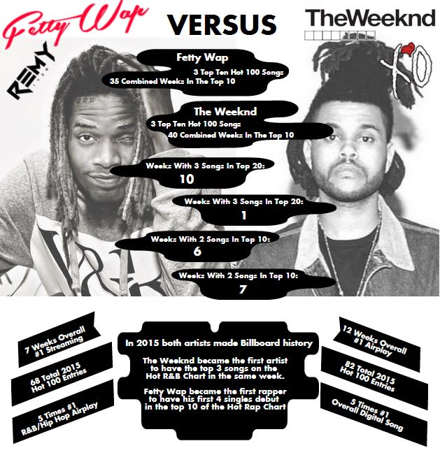 Fetty Wap Versus The Weeknd