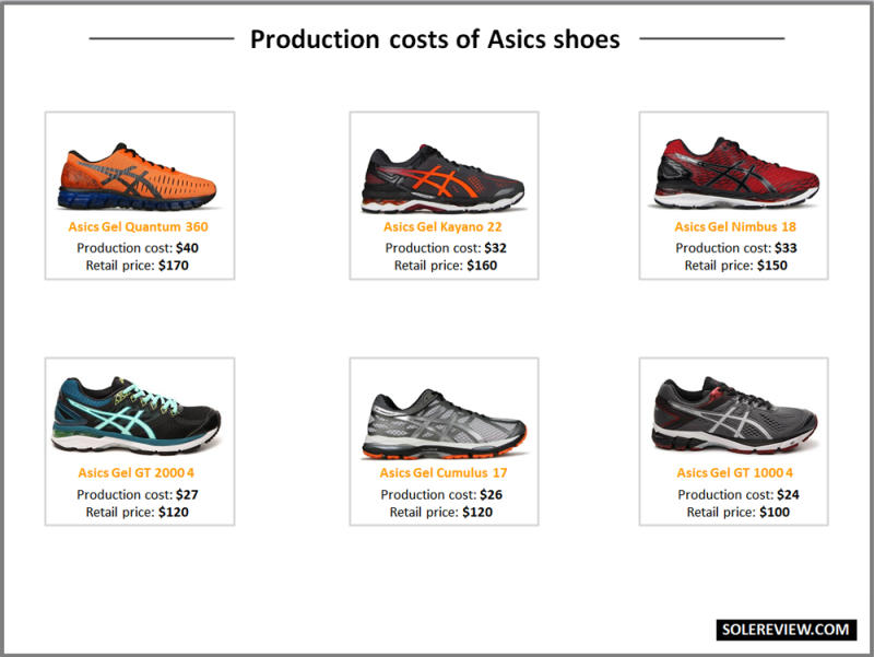 Variable Cost For Adidas Shoes