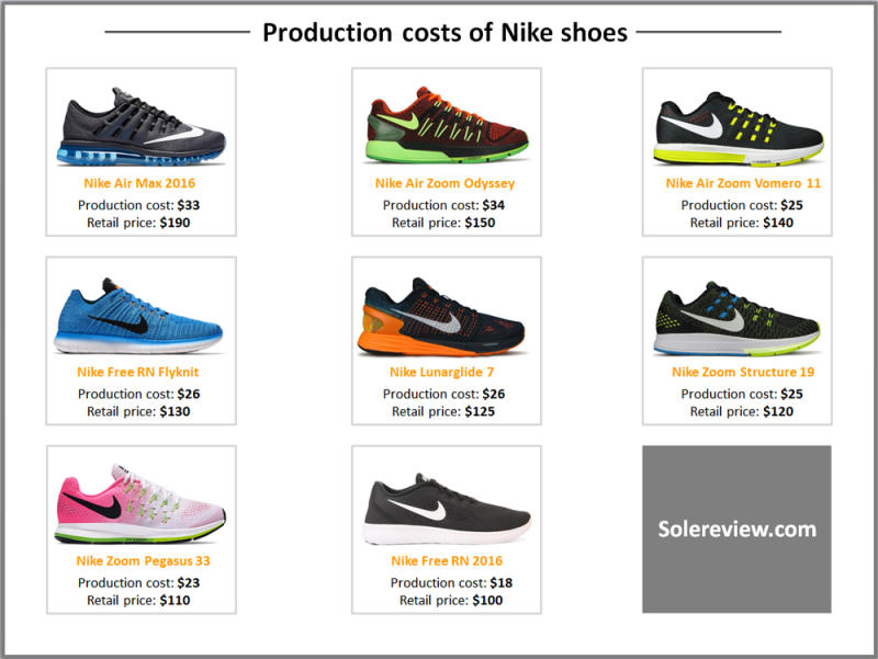 How Much Does It Cost To Produce A Nike Shoe