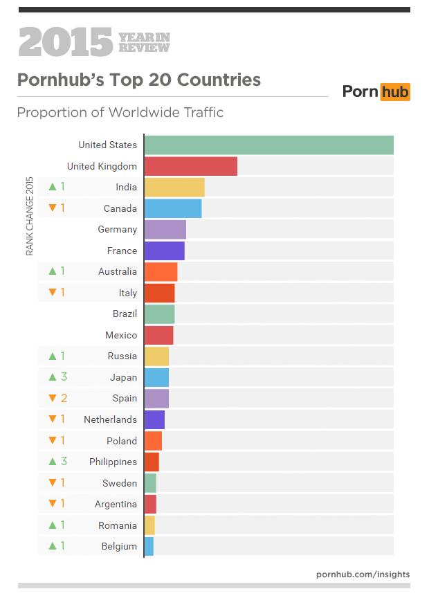 pornhub stats