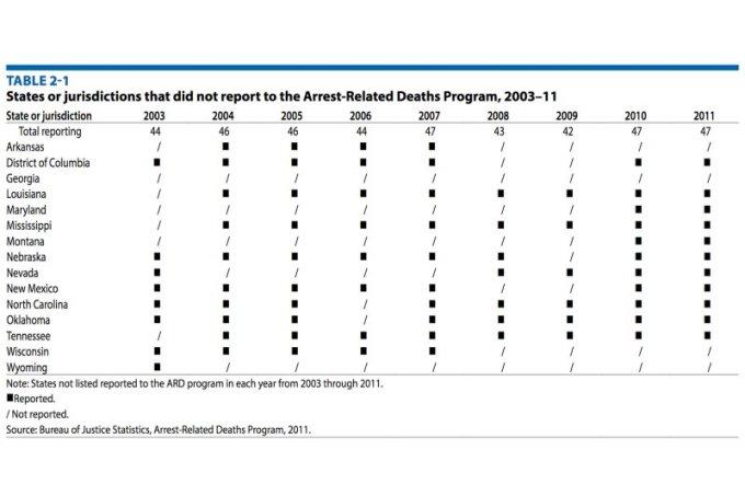 Image via Bureau of Justice Statistics