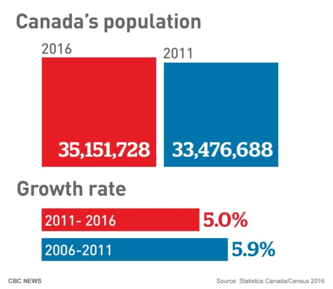 Canada Population Growth 2016