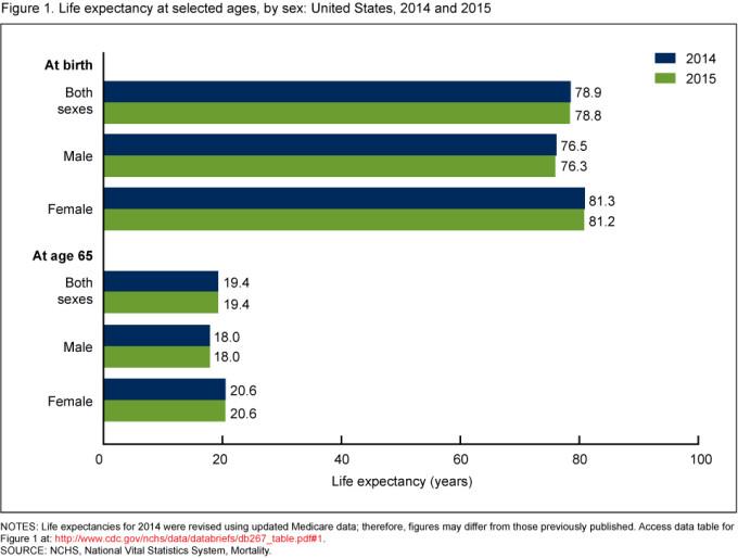SOURCE: NCHS, National Vital Statistics System, Mortality.