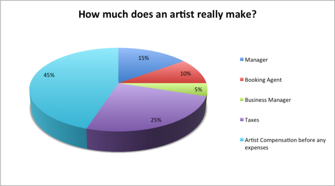 how-much-does-an-artist-really-make