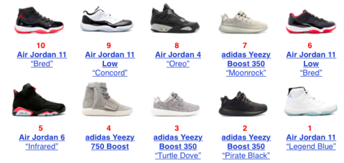 d6a17df62bf Flight Club s Top-Selling Sneakers of 2015
