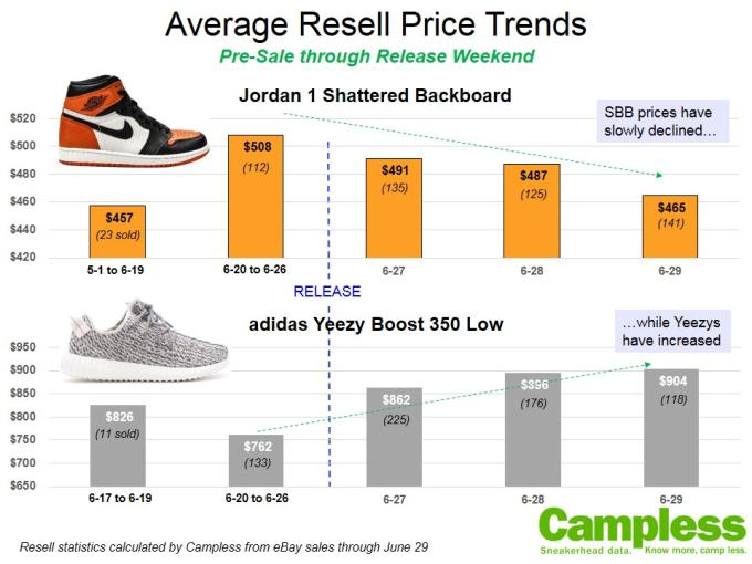 yeezy boost 350 resell price off 62