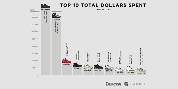 the latest d1a3d d9b92 The Most Valuable Sneakers of Q3 2015 by Highsnobiety | Complex