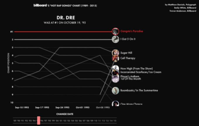 Here's an Awesome Animated Polygraph That Shows Hip-Hop Chart