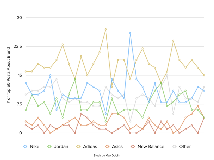 adidas Is the Most Popular Sneaker Brand on Reddit | Complex