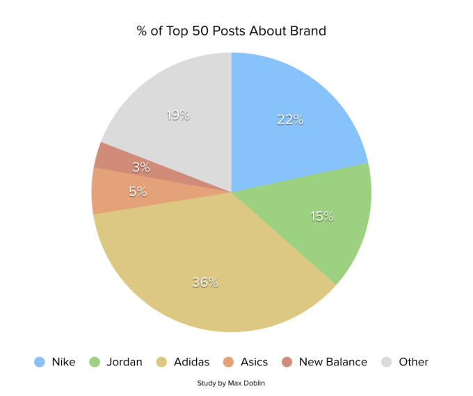 2382cabeb adidas made up 36 percent of the site s top 50 posts