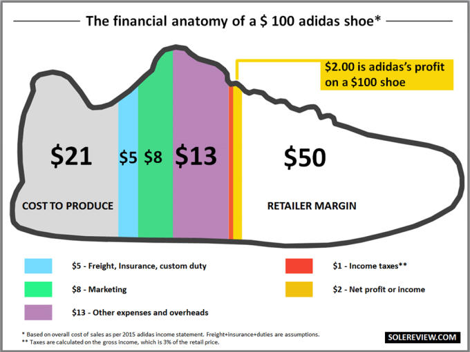 21b77ed39f36 How Much It Really Costs to Make Your Favorite Sneakers