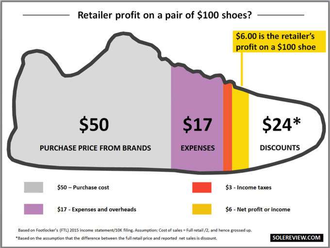 How Much It Really Costs to Make Your Favorite Sneakers | Complex