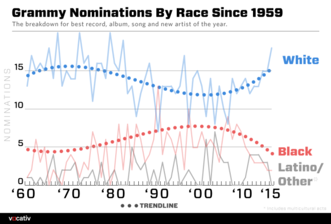 Image result for blacks who won grammys graph