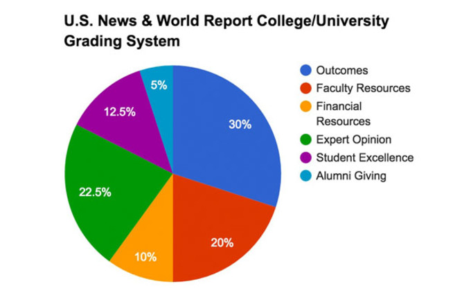 how-colleges-are-ranked-kevin-wong-graph