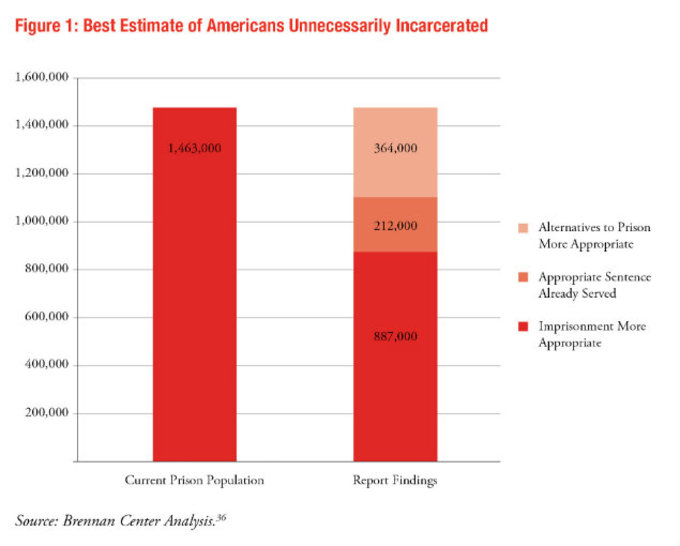 SOURCE: Brennan Center Analysis