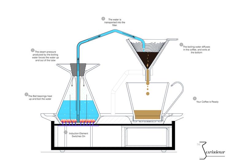 Coffee Maker Alarm Clock Complex