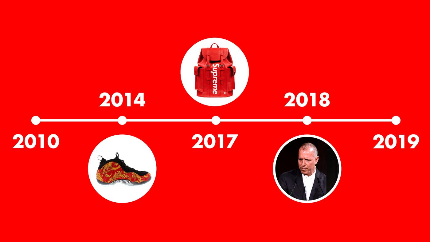 Supreme Decade Timeline