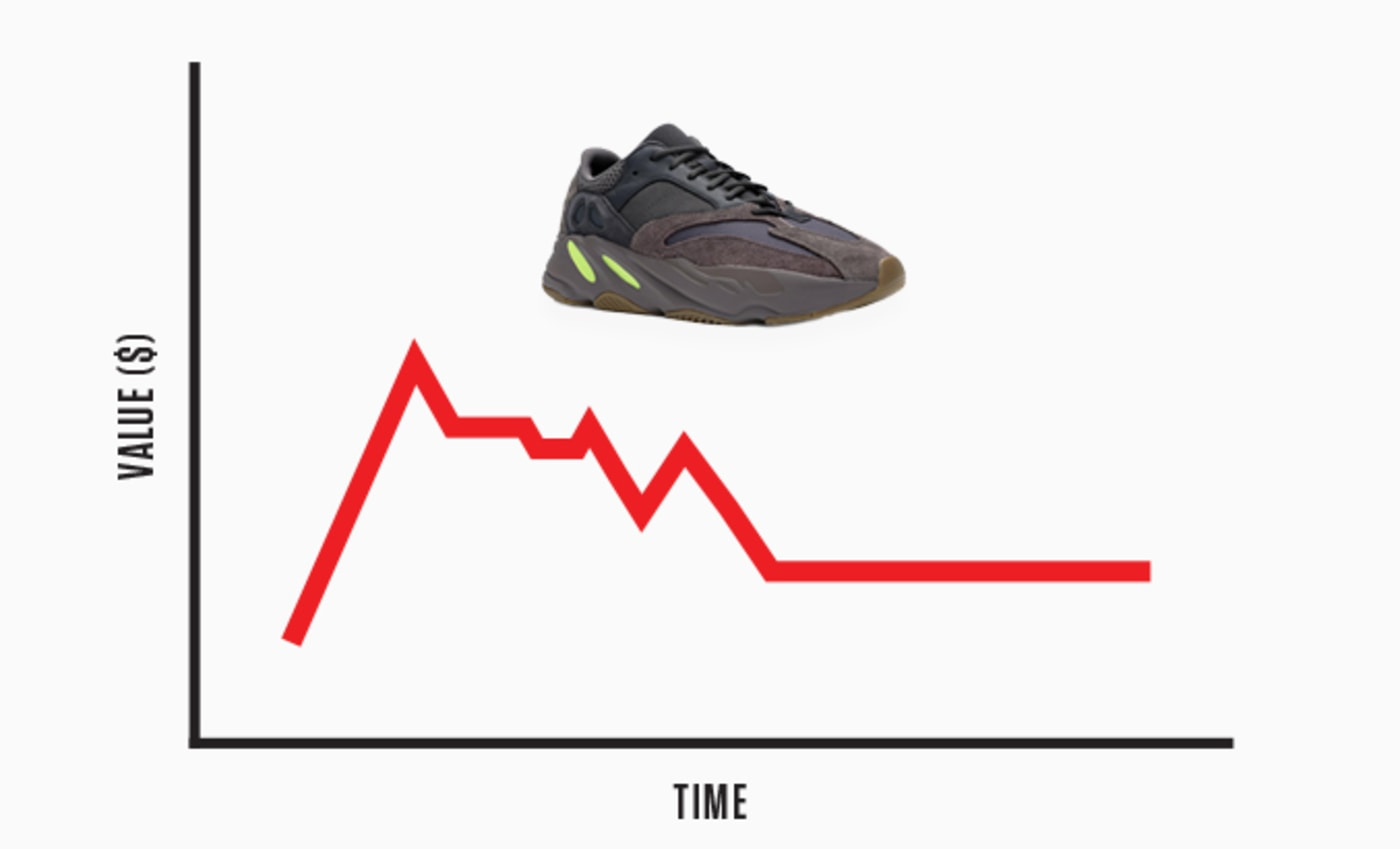 Yeezy Resell Chart