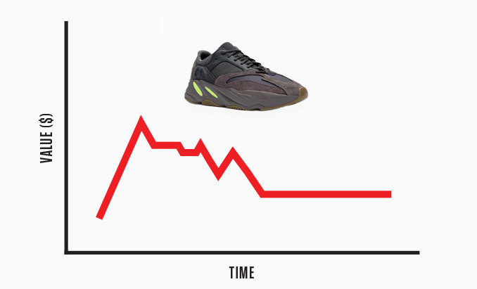 best loved ec590 4b574 5 Reasons Yeezys Are Bricking at Resale | Complex